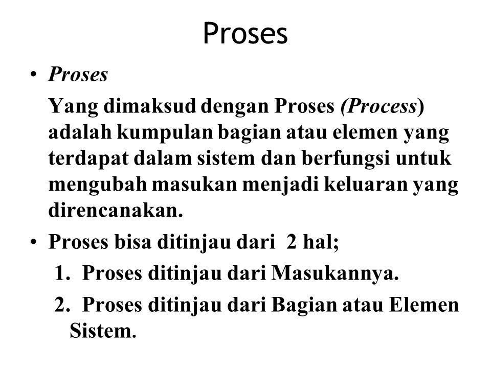 Proses Proses.