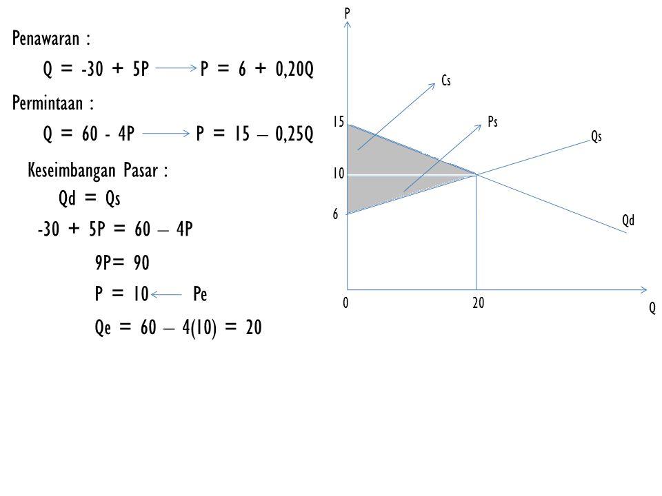 Penawaran : Q = -30 + 5P P = 6 + 0,20Q Permintaan : Q = 60 - 4P