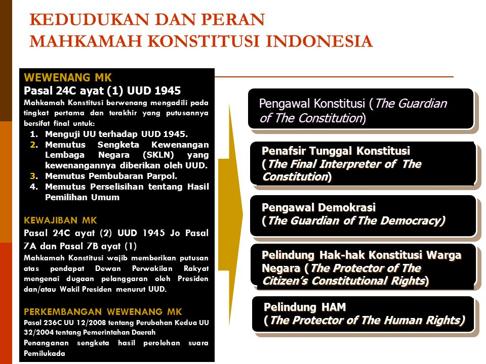 KEDUDUKAN DAN PERAN MAHKAMAH KONSTITUSI INDONESIA