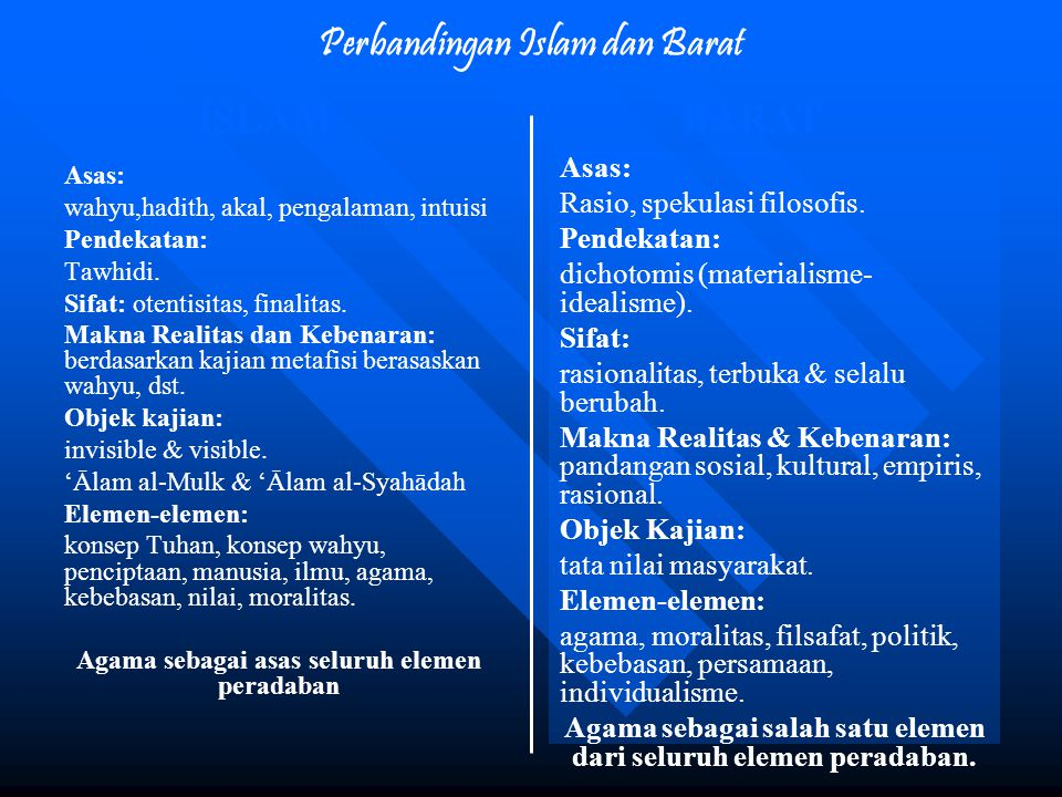 Perbandingan Islam dan Barat