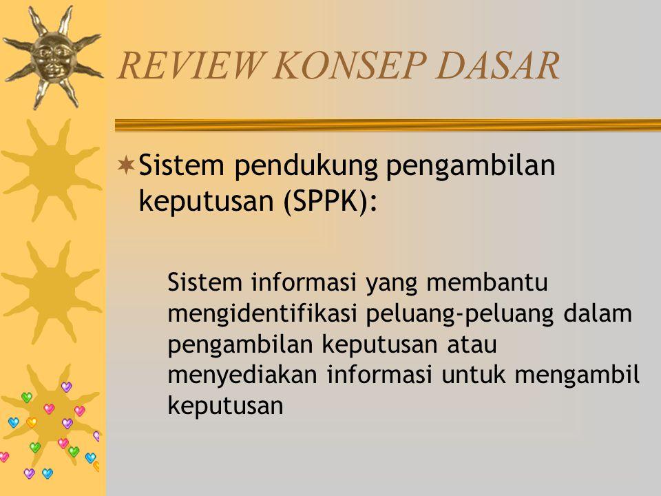 REVIEW KONSEP DASAR Sistem pendukung pengambilan keputusan (SPPK):