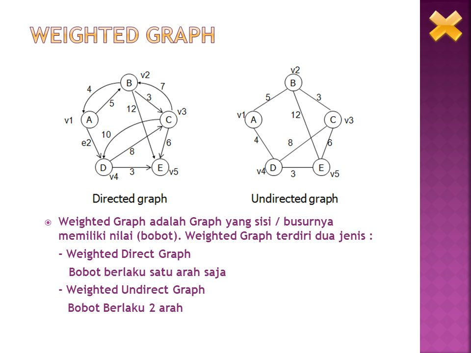 Weighted Graph Weighted Graph adalah Graph yang sisi / busurnya memiliki nilai (bobot). Weighted Graph terdiri dua jenis :