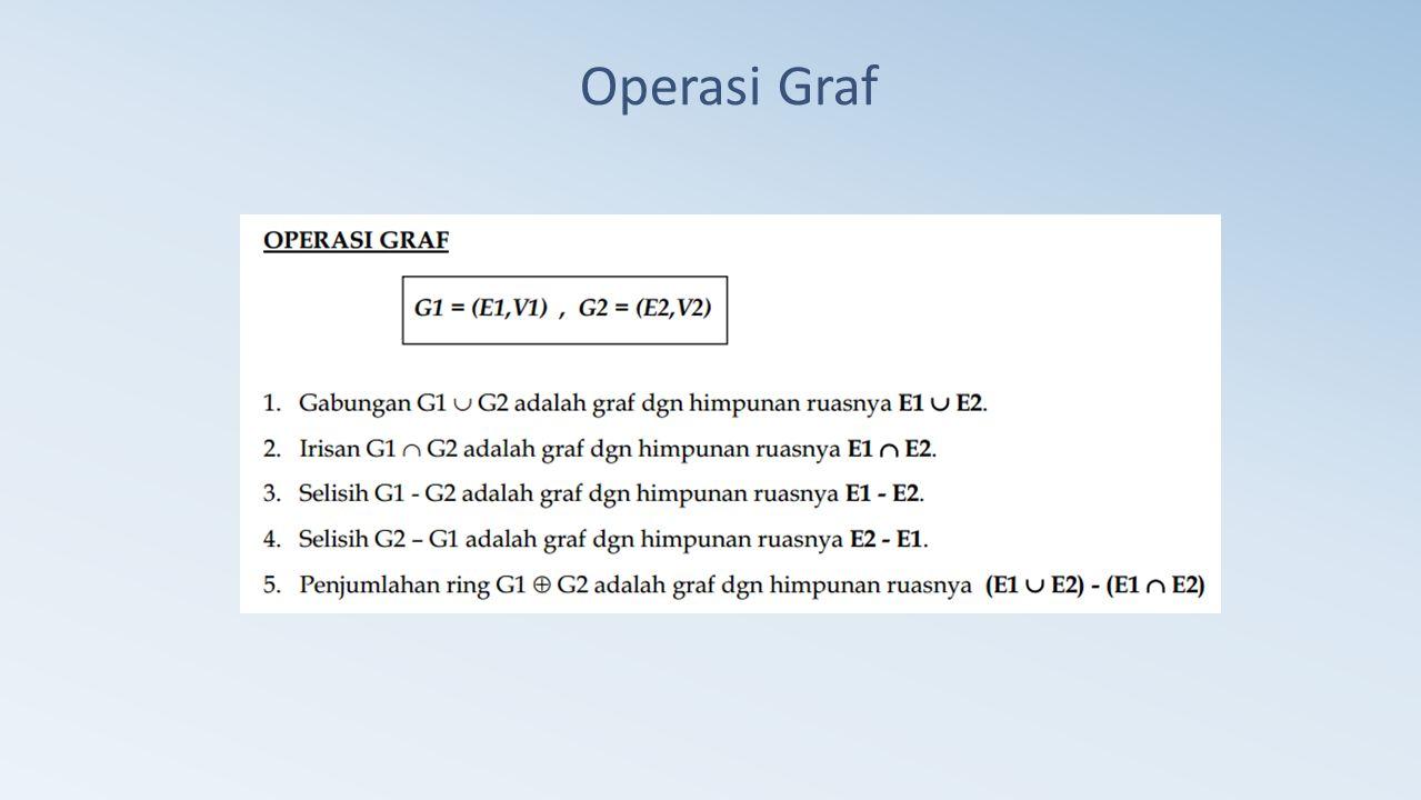 Ahmad Apandi, ST Operasi Graf
