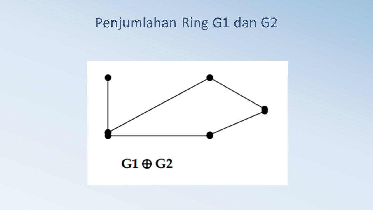 Penjumlahan Ring G1 dan G2