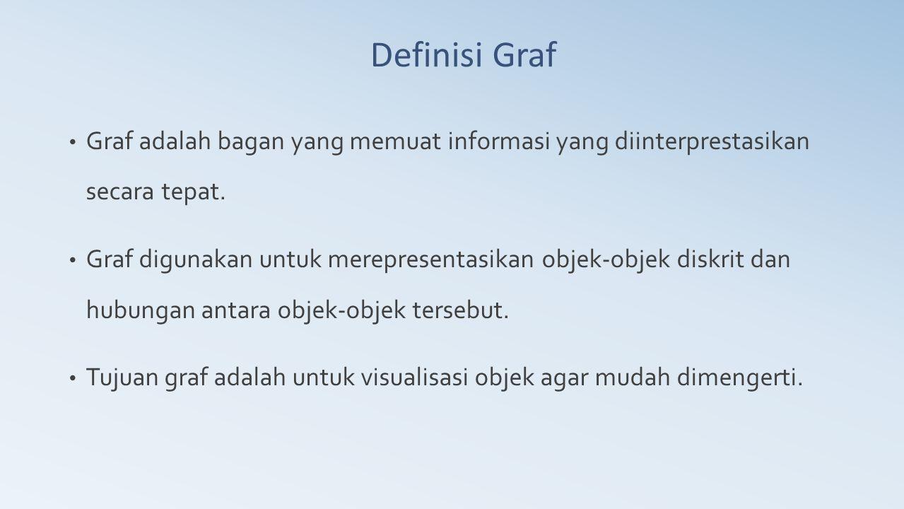 Ahmad Apandi, ST Definisi Graf. Graf adalah bagan yang memuat informasi yang diinterprestasikan secara tepat.