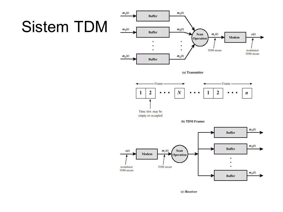 Sistem TDM
