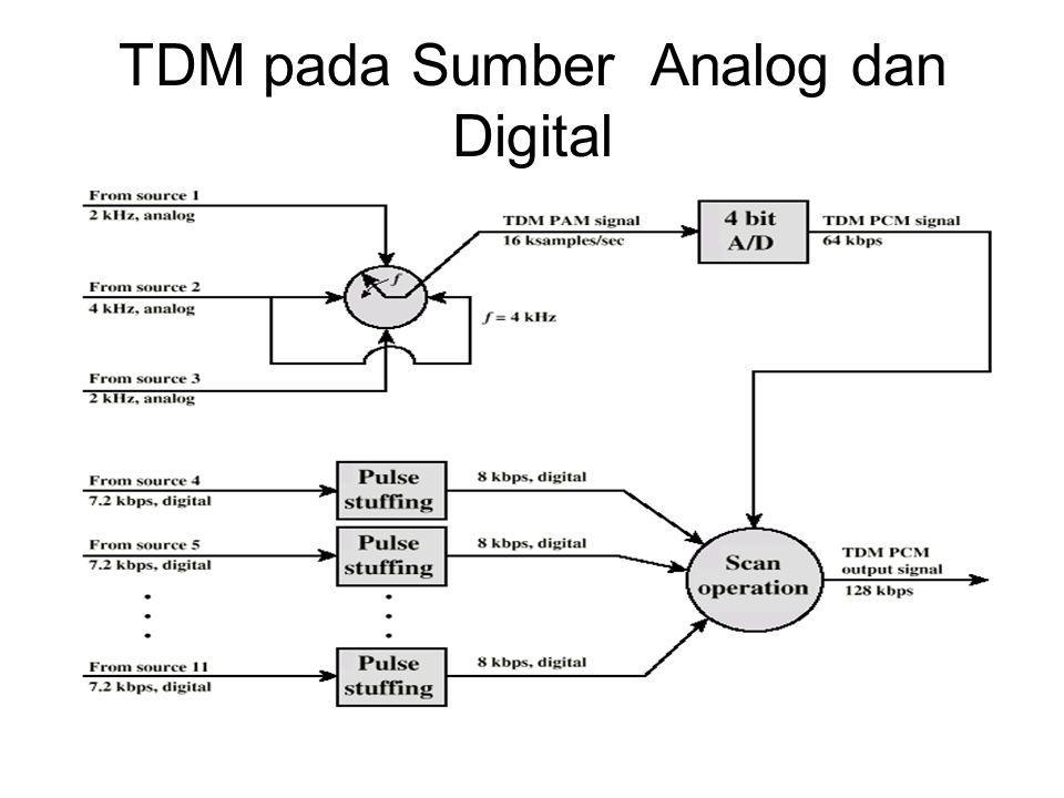 TDM pada Sumber Analog dan Digital