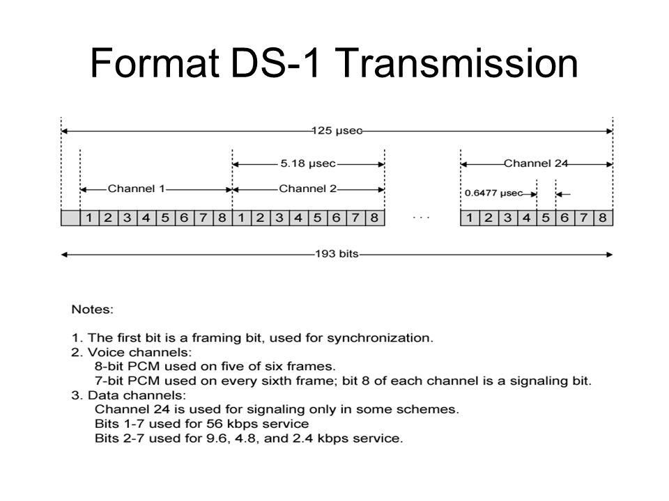 Format DS-1 Transmission