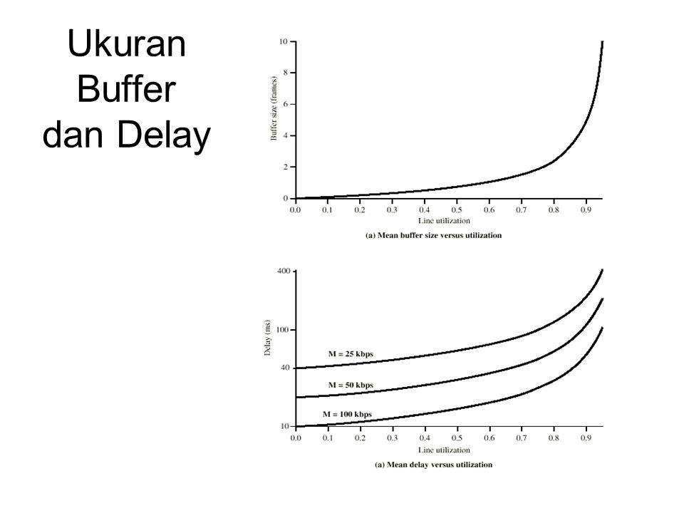Ukuran Buffer dan Delay