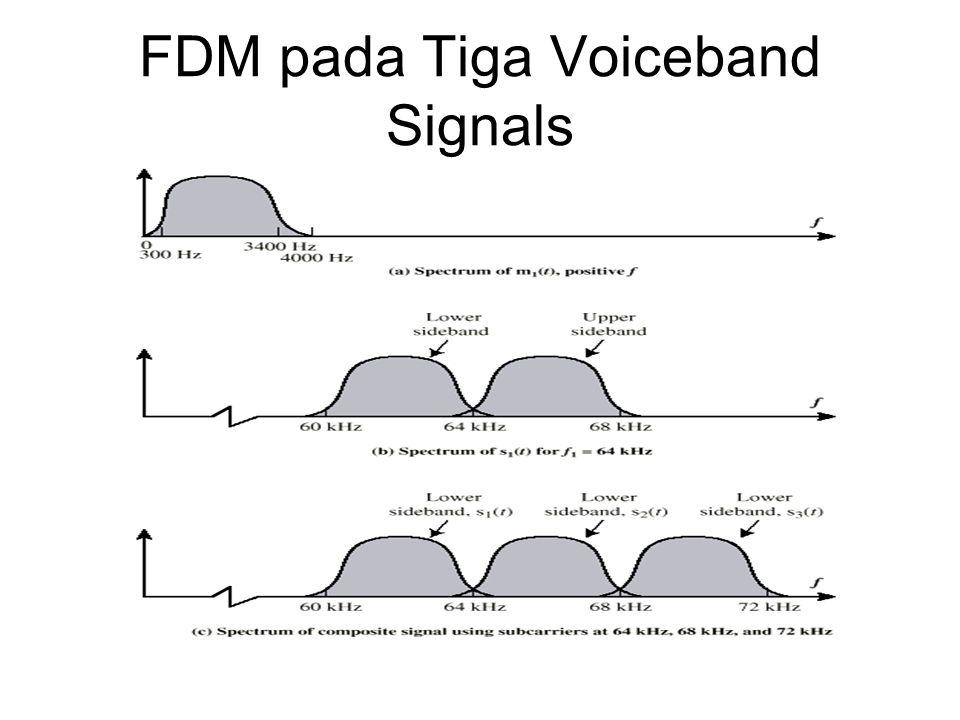 FDM pada Tiga Voiceband Signals