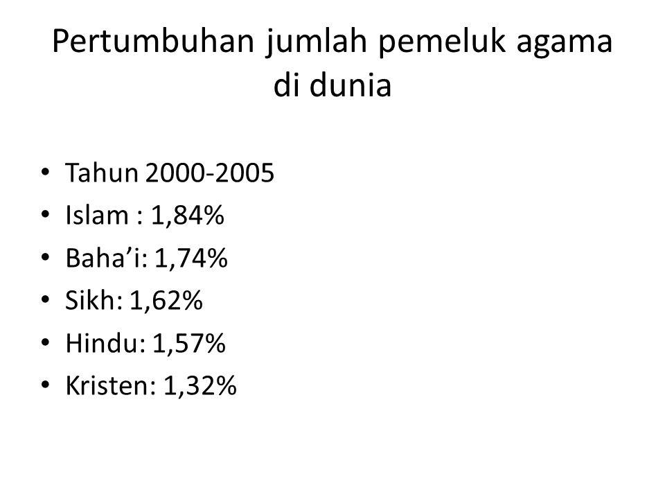 Pertumbuhan jumlah pemeluk agama di dunia