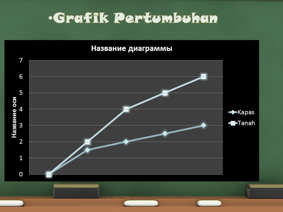 Grafik Pertumbuhan