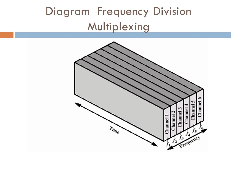 Diagram Frequency Division Multiplexing