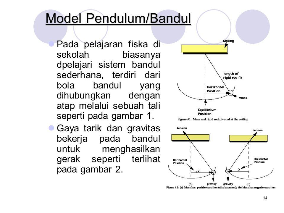 Model Pendulum/Bandul