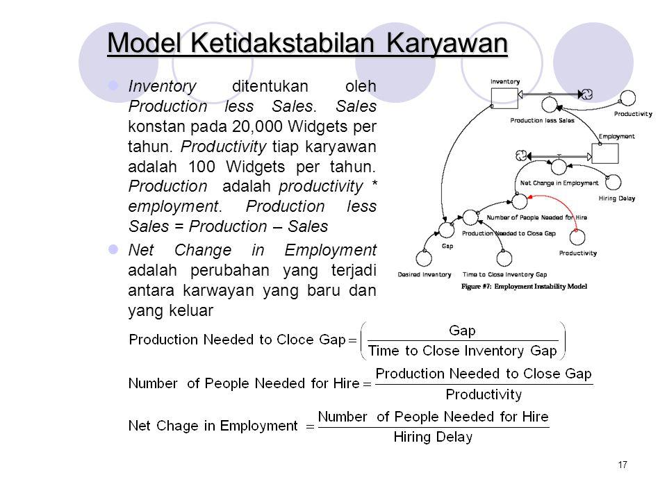 Model Ketidakstabilan Karyawan