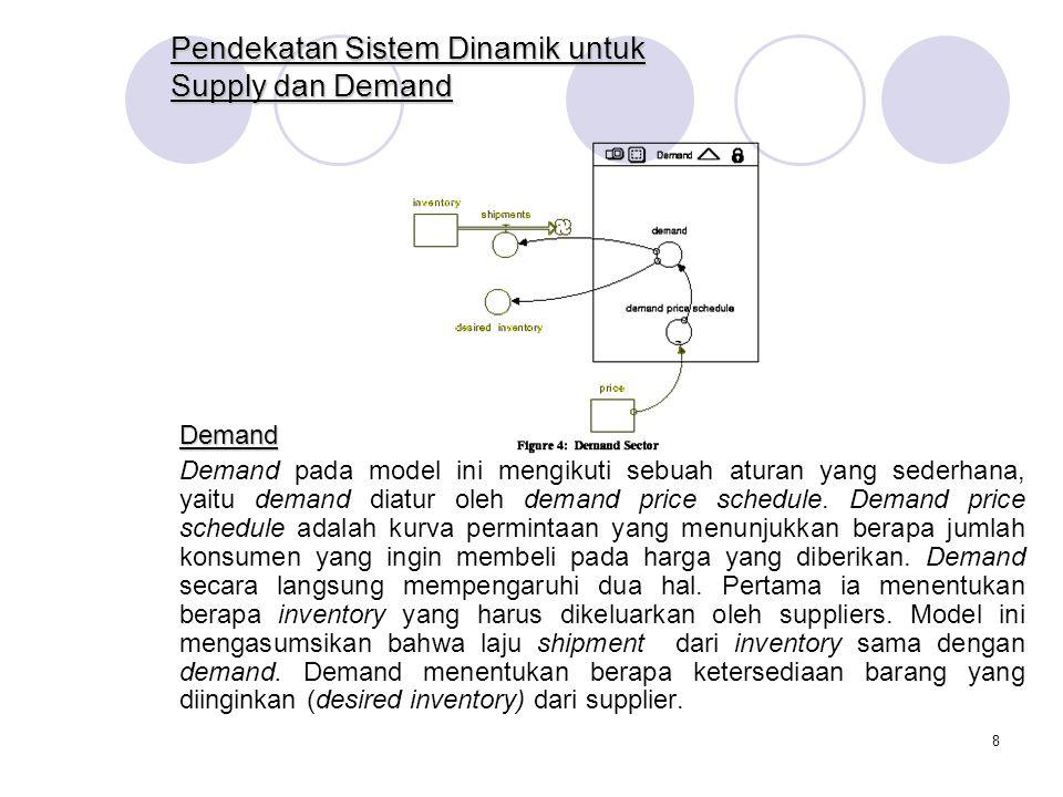 Pendekatan Sistem Dinamik untuk Supply dan Demand