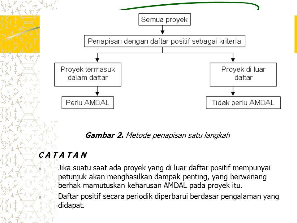 Gambar 2. Metode penapisan satu langkah