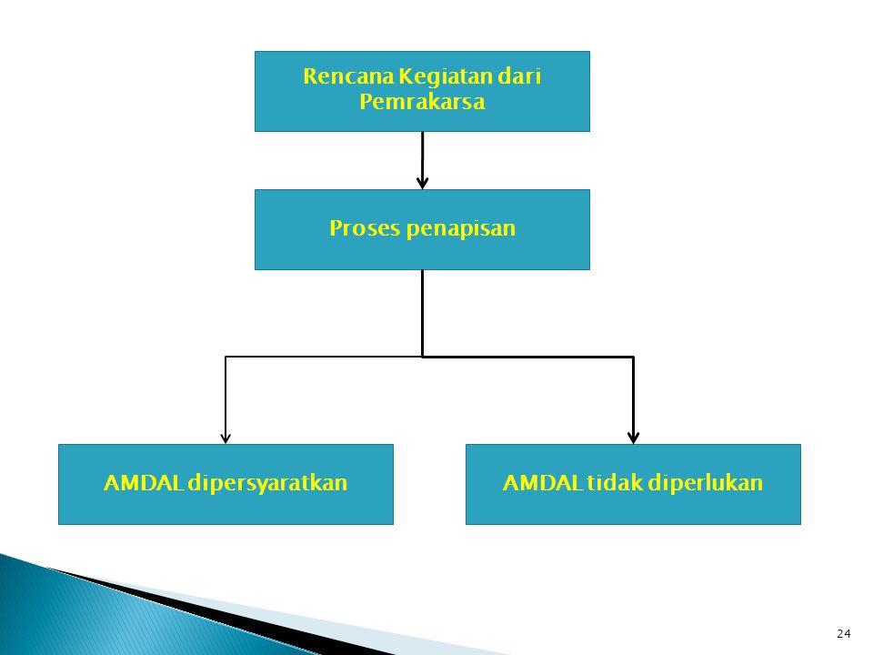 Rencana Kegiatan dari Pemrakarsa AMDAL tidak diperlukan