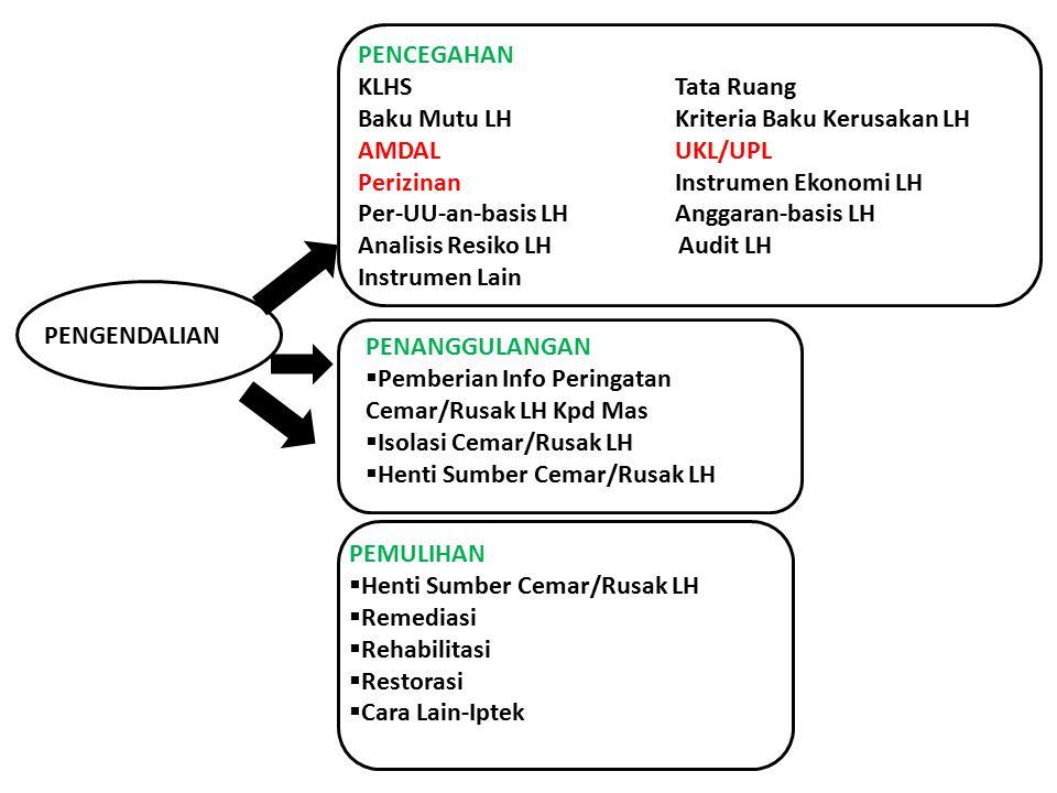 PENCEGAHAN KLHS Tata Ruang. Baku Mutu LH Kriteria Baku Kerusakan LH. AMDAL UKL/UPL. Perizinan Instrumen Ekonomi LH.