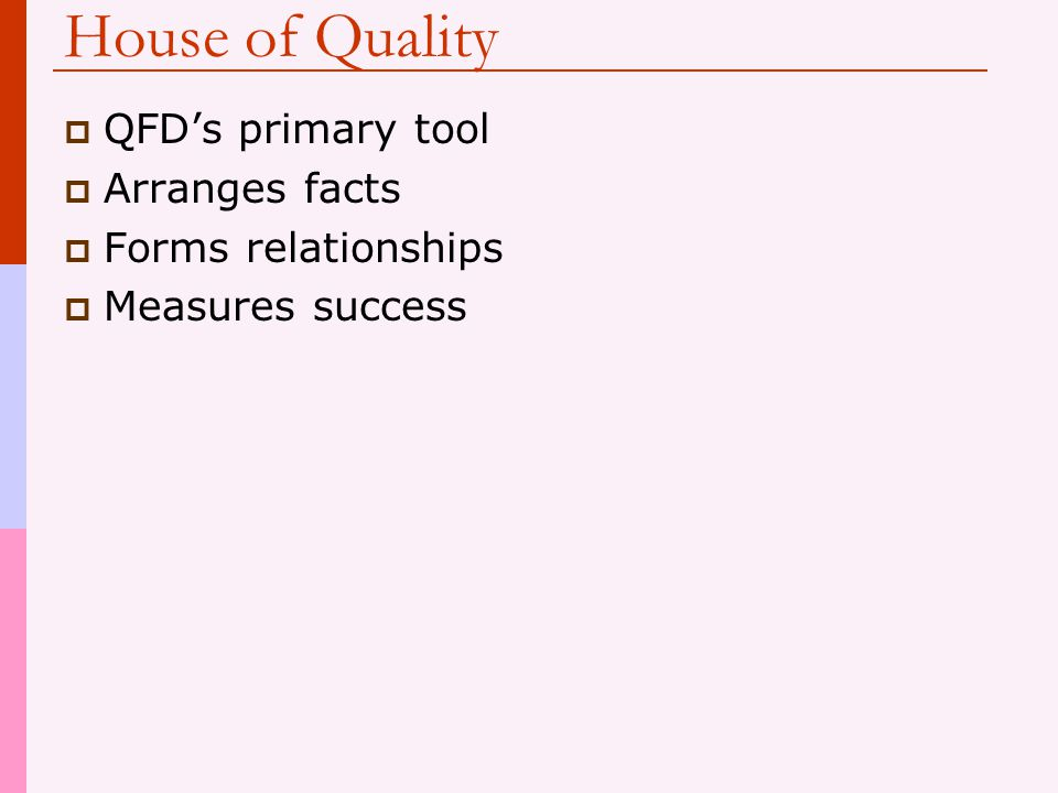 House of Quality QFD's primary tool Arranges facts Forms relationships