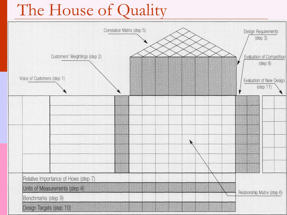 The House of Quality Here's a blank template of the House of Quality.