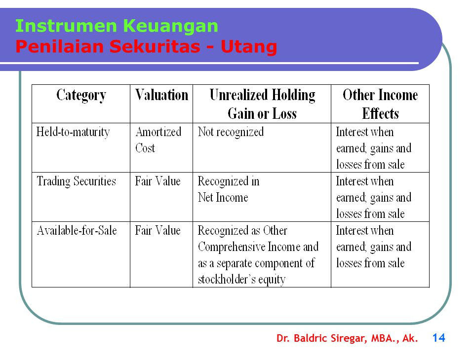Instrumen Keuangan Penilaian Sekuritas - Utang