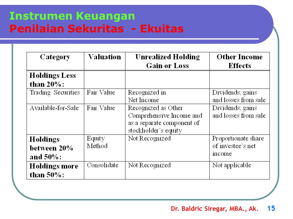 Instrumen Keuangan Penilaian Sekuritas - Ekuitas