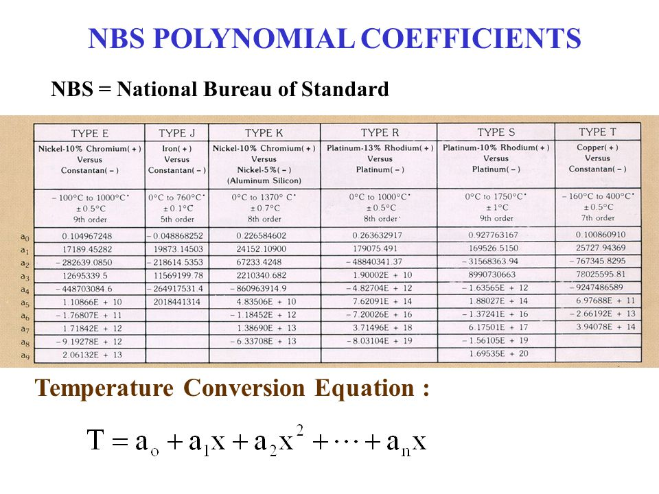 NBS POLYNOMIAL COEFFICIENTS