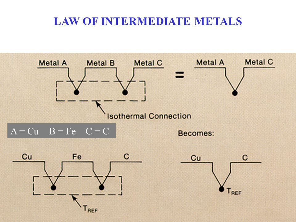 LAW OF INTERMEDIATE METALS