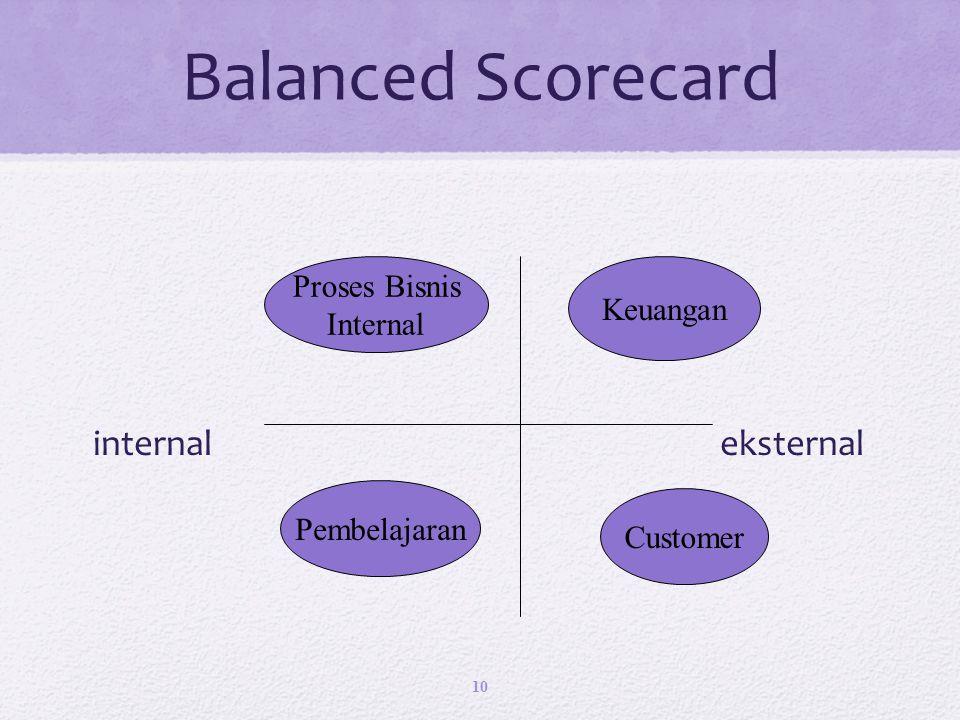 Balanced Scorecard internal eksternal Proses Bisnis Keuangan Internal