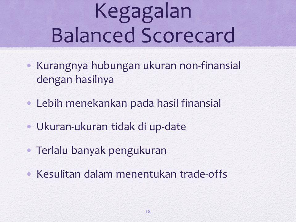 Kegagalan Balanced Scorecard