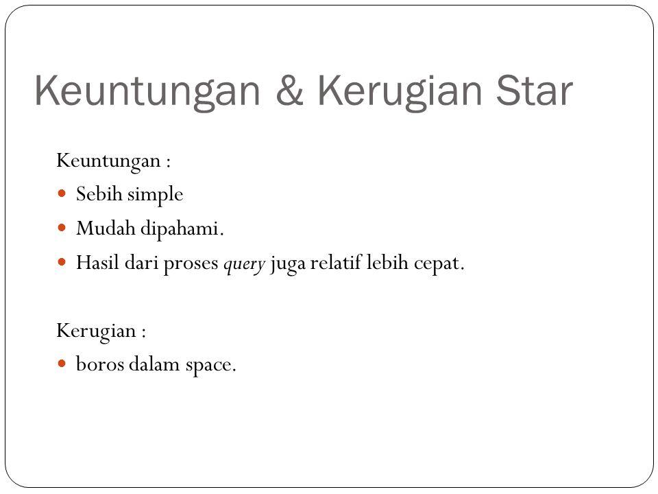 Keuntungan & Kerugian Star