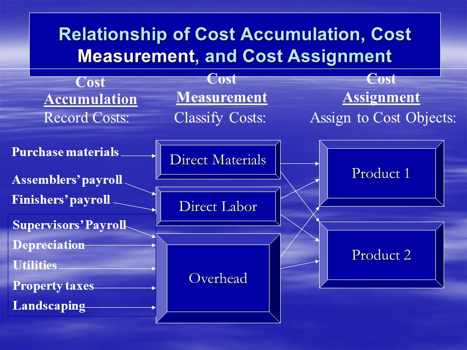 Relationship of Cost Accumulation, Cost Measurement, and Cost Assignment