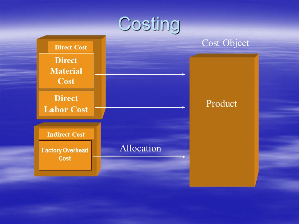 Costing Cost Object Product Allocation Direct Labor Cost