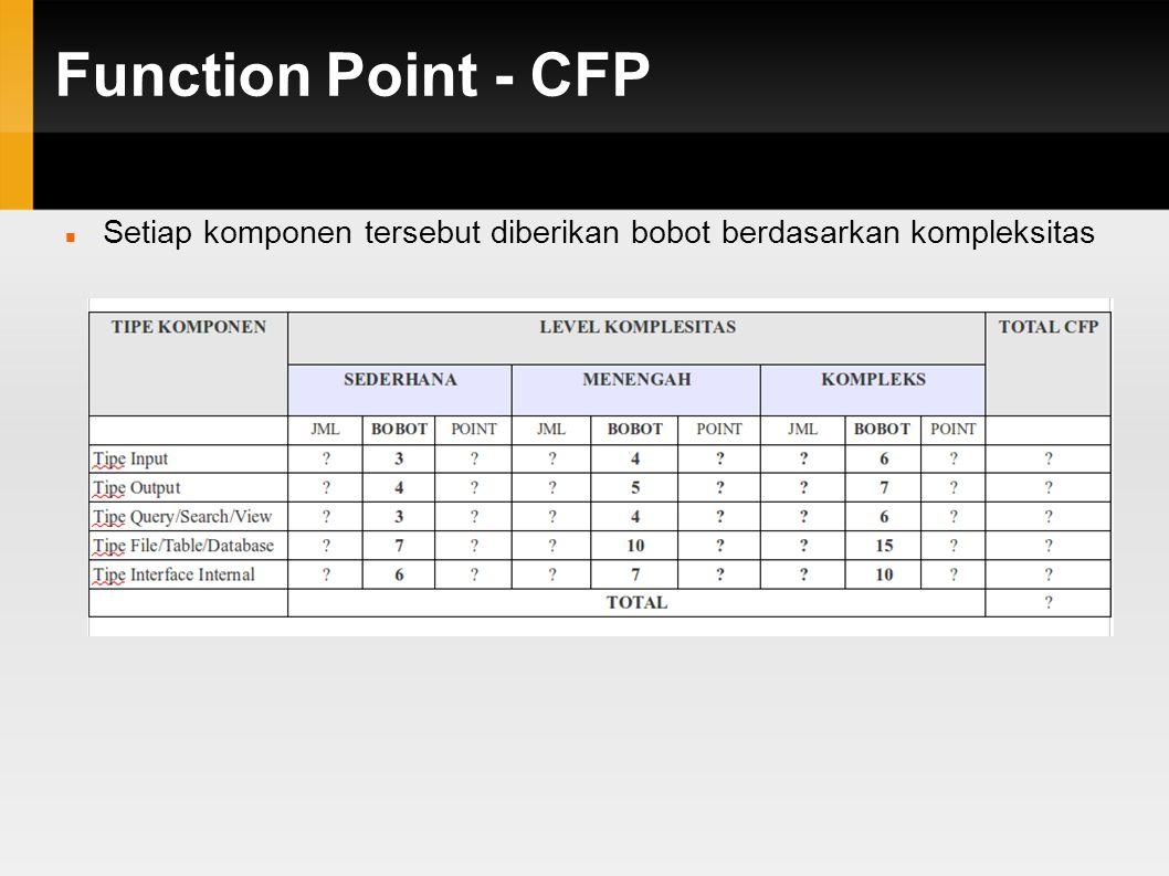 Function Point - CFP Setiap komponen tersebut diberikan bobot berdasarkan kompleksitas