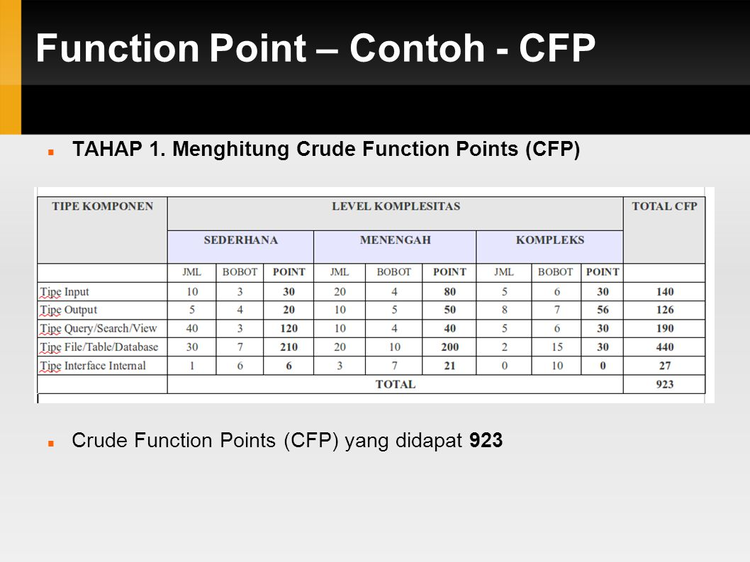 Function Point – Contoh - CFP