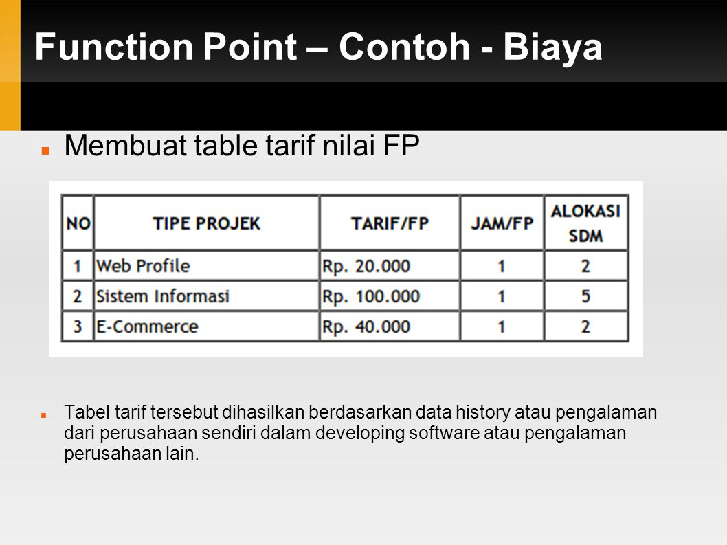 Function Point – Contoh - Biaya