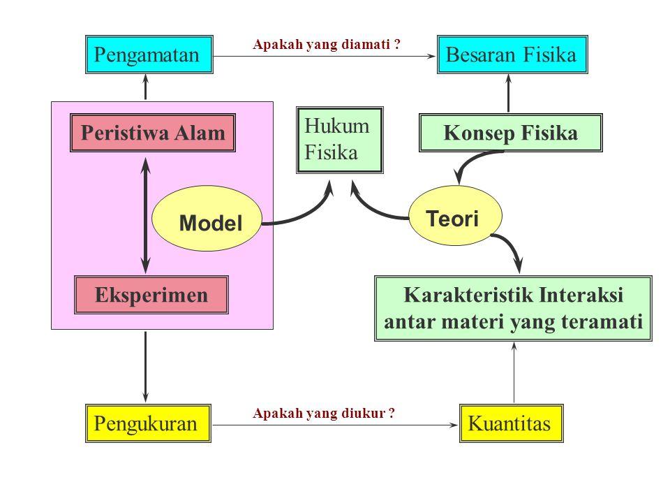 Karakteristik Interaksi antar materi yang teramati