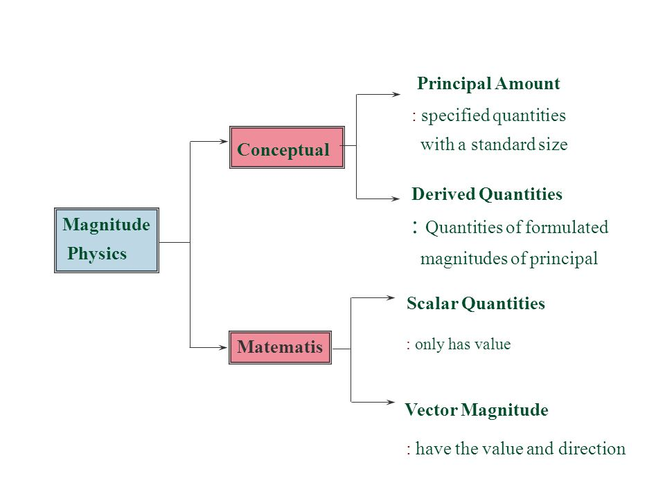 : Quantities of formulated magnitudes of principal