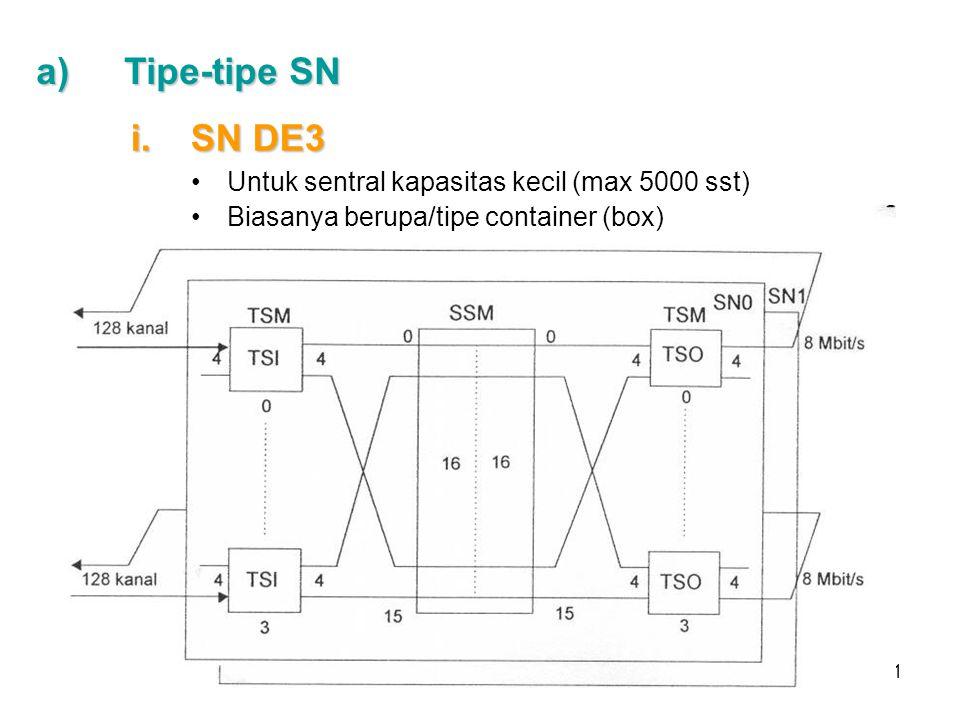 Tipe-tipe SN SN DE3 Untuk sentral kapasitas kecil (max 5000 sst)