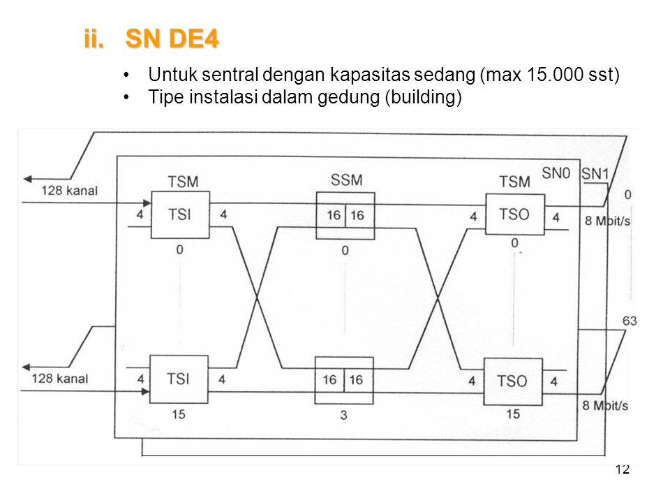 SN DE4 Untuk sentral dengan kapasitas sedang (max 15.000 sst)