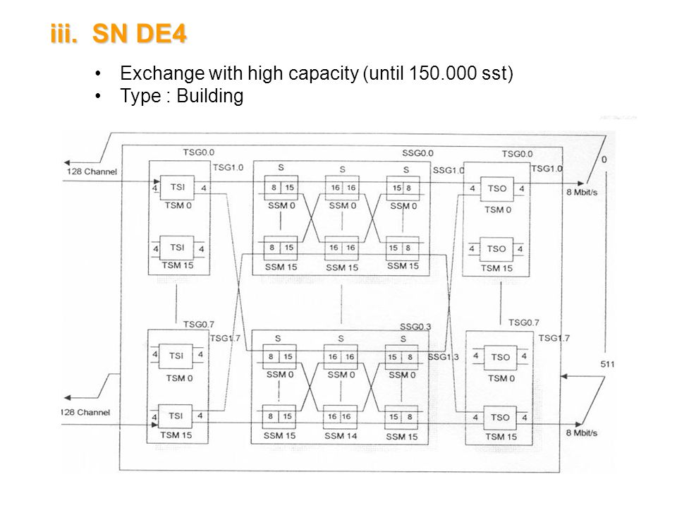 SN DE4 Exchange with high capacity (until 150.000 sst) Type : Building