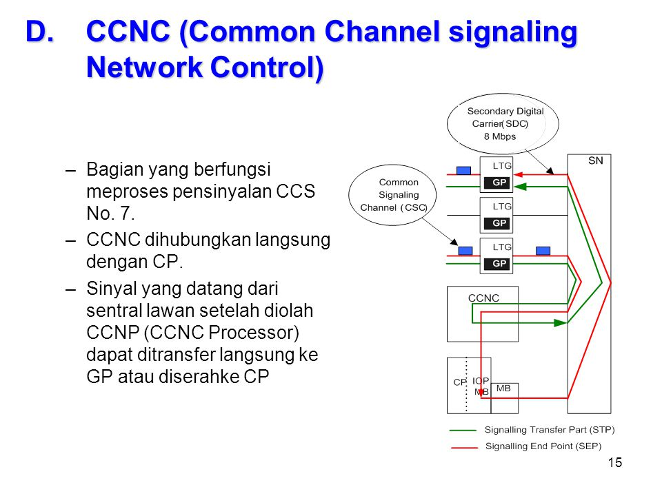 CCNC (Common Channel signaling Network Control)