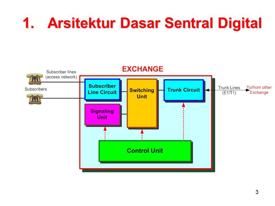 Arsitektur Dasar Sentral Digital