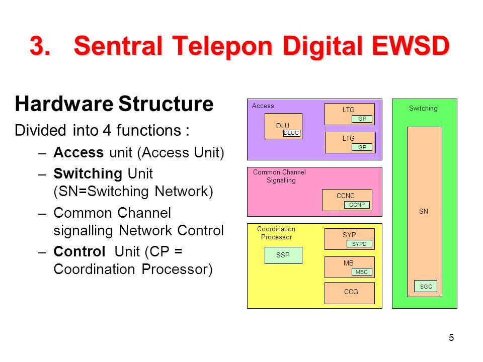 Sentral Telepon Digital EWSD