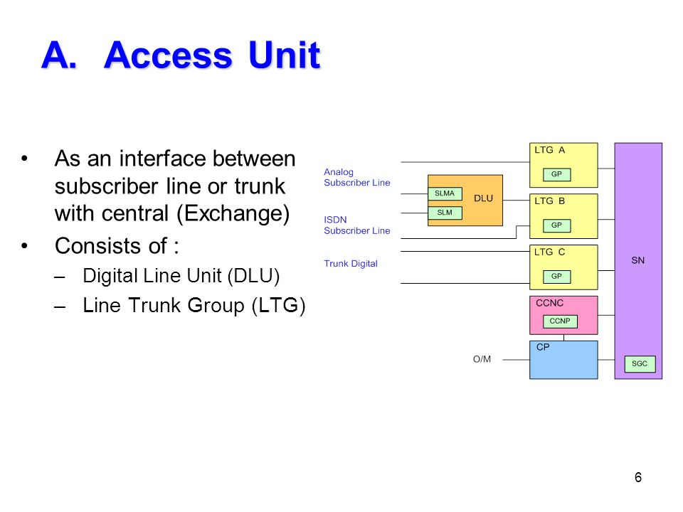 Access Unit As an interface between subscriber line or trunk with central (Exchange) Consists of :
