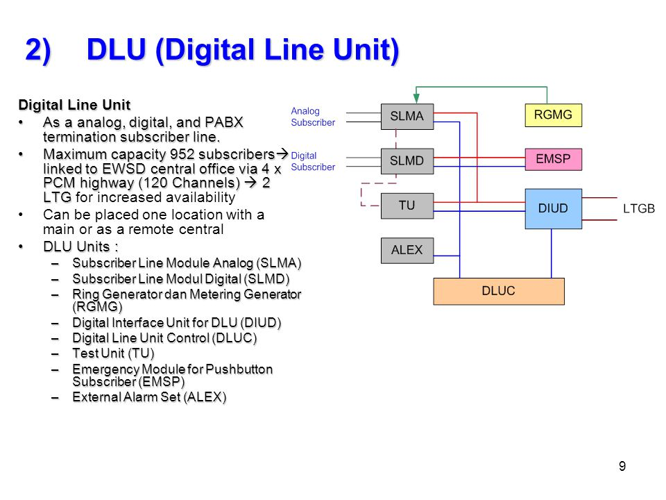 DLU (Digital Line Unit)