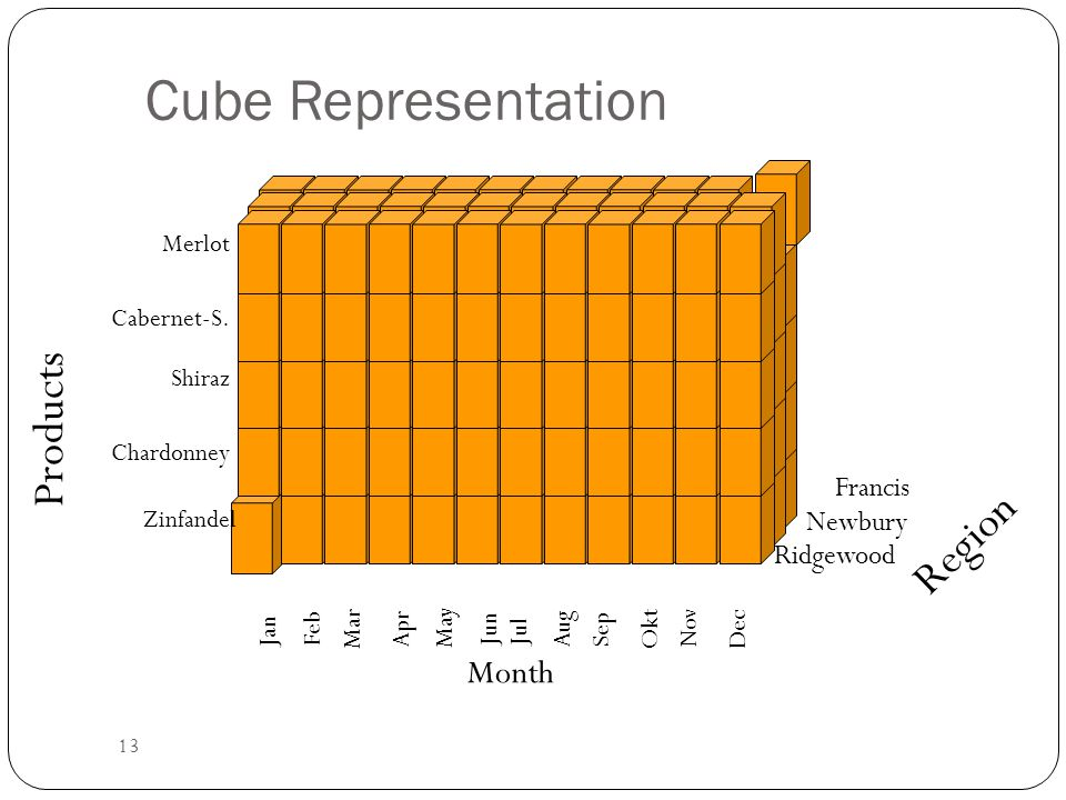 Cube Representation Products Region Month Francis Newbury Ridgewood