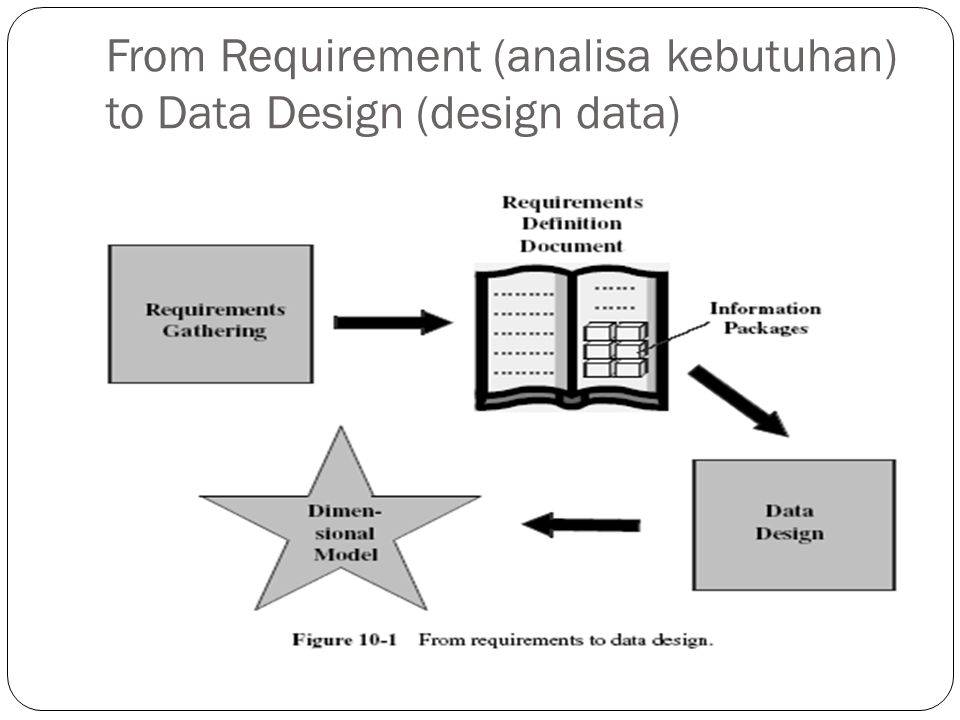 From Requirement (analisa kebutuhan) to Data Design (design data)