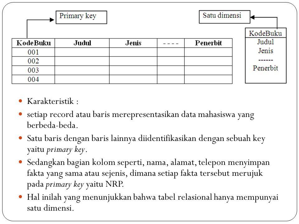 Karakteristik : setiap record atau baris merepresentasikan data mahasiswa yang berbeda-beda.